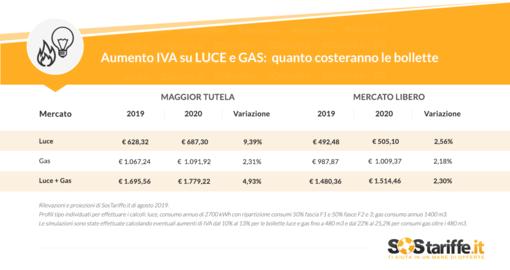 Bollette luce e gas alle stelle per il regime di maggior tutela in caso di aumento IVA